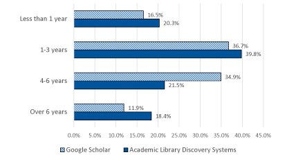 Figure 1. Bar chart indicating the length of time using Google Scholar vs Academic Library Discovery Systems