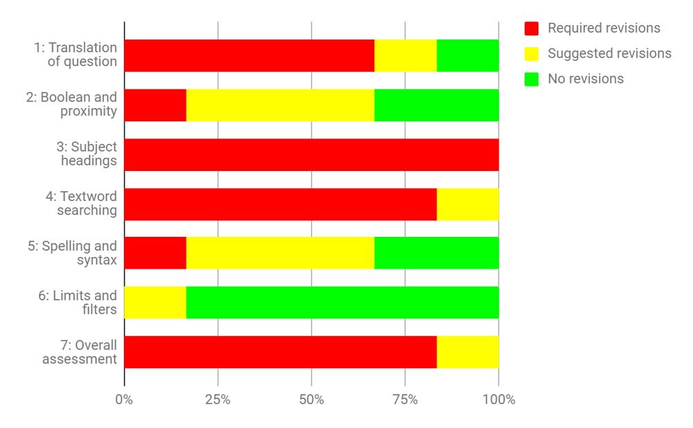 Figure 2. PRESS Checklist Evaluation