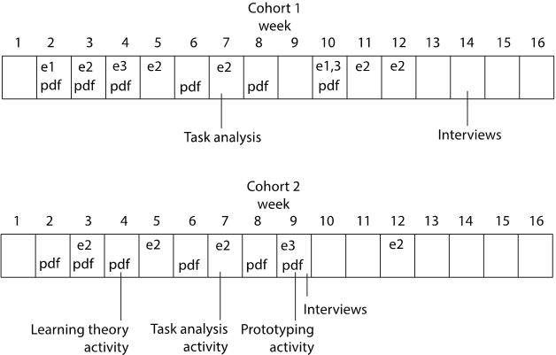 Figure 1. Course Structure and Study Design for Cohort 1 and Cohort 2