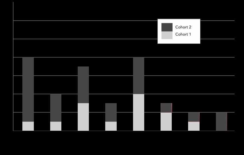 Figure 2. Bar chart of Affordances of ebooks