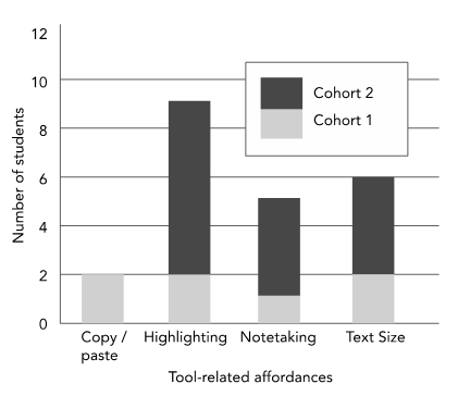 Figure 3. Tool-Related Affordances Noted by Multiple Students across Both Cohorts