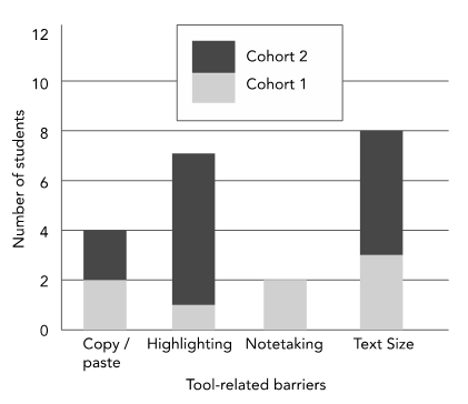 Figure 6. Task Analysis for Weekly Readings