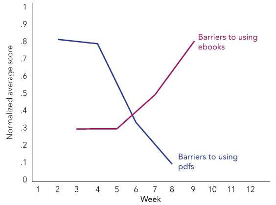 Figure 8. Cohort 2 Students' Perceptions of Barriers Over Time and by Format