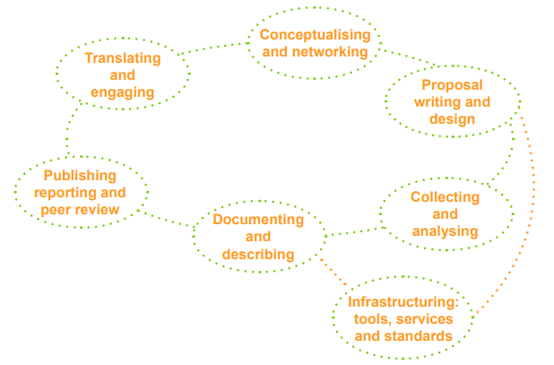 Figure 1. RIN/NESTA Research Lifecycle