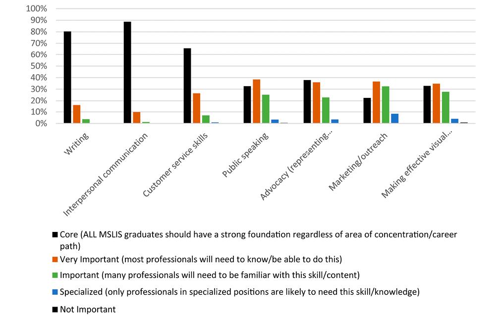 Figure 4. Communications Skills Ranked