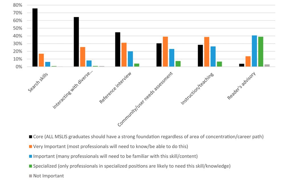 Figure 5. User Services Skills Ranked