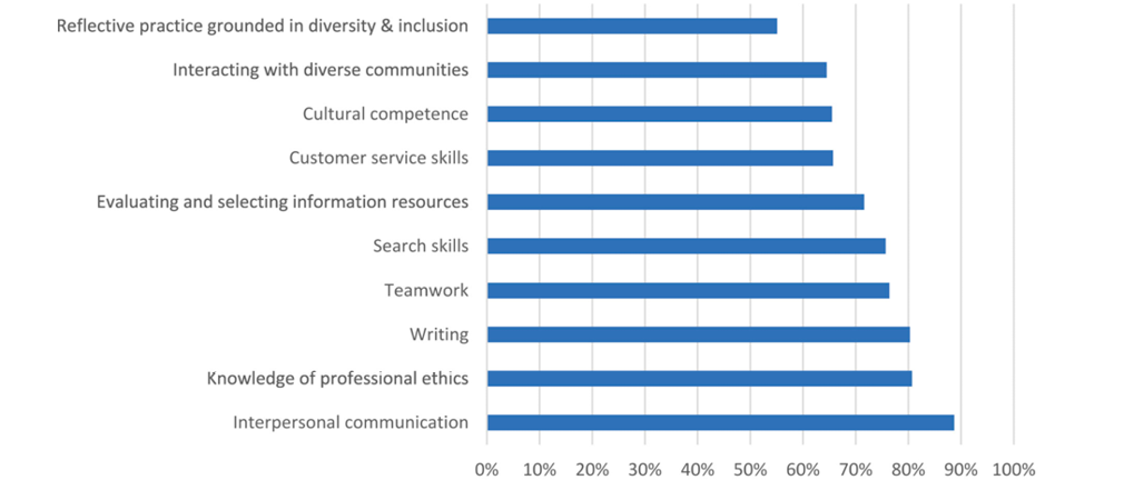 Figure 2. KSAs Ranked Core by 50%+ Academic Librarians