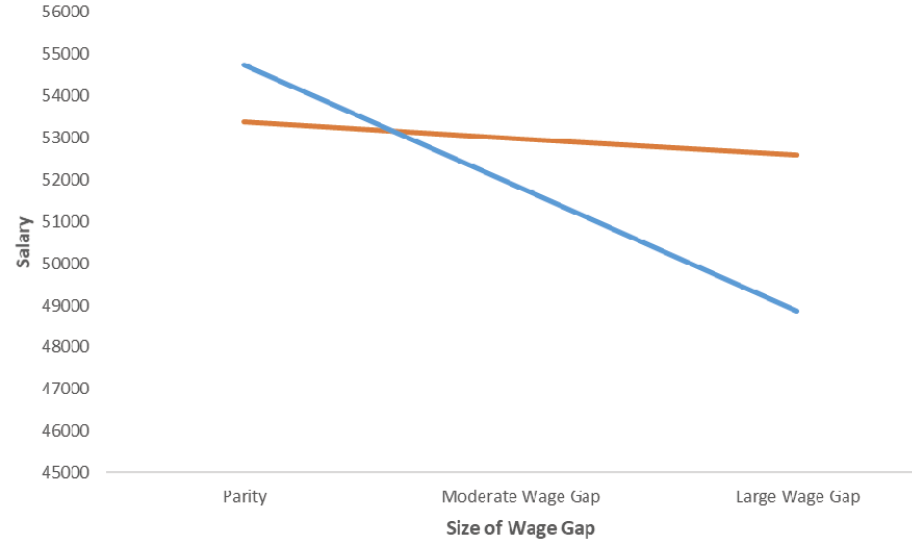 Figure 6. Average Salary for Men and Women at Different Levels of the Wage Gap across Years and Tiers