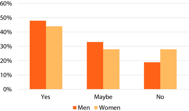 Figure 3. Intent to Seek Promotion by Gender