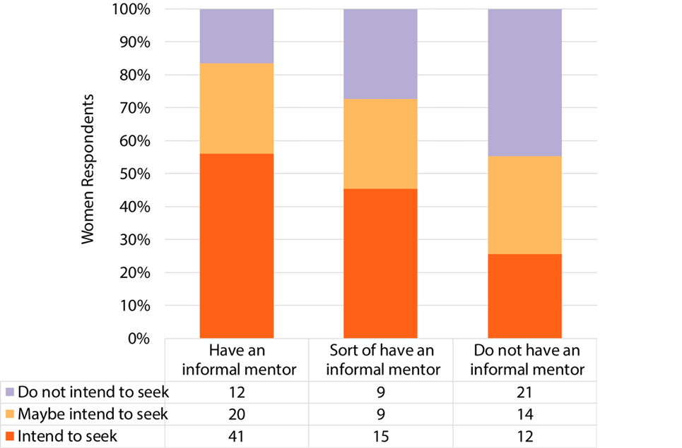 Figure 7. Women's Intent to Seek Promotion with/without Informal Mentoring