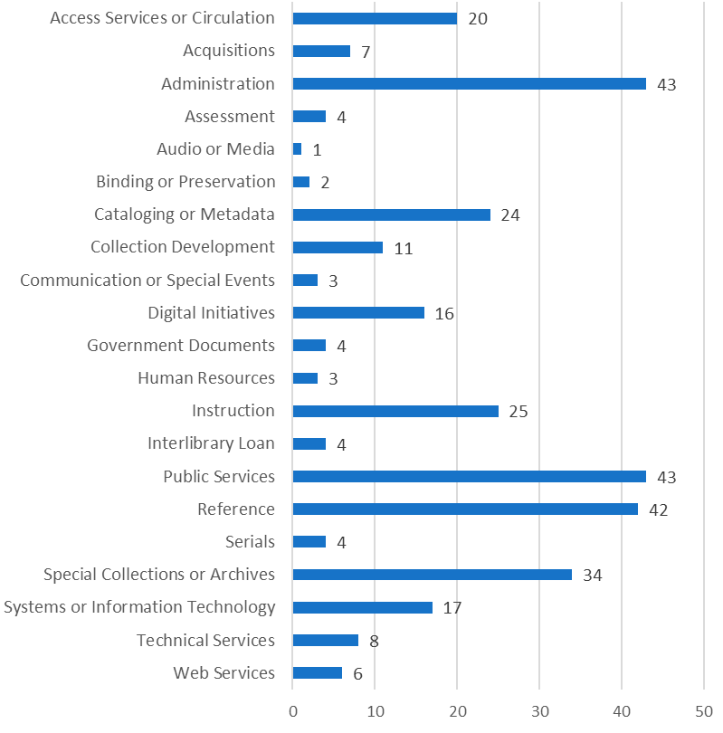 Figure 3. Respondents by Department Affiliation