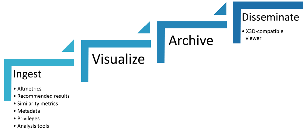 Figure 1. Group One: 3D/VR Workflow Diagram