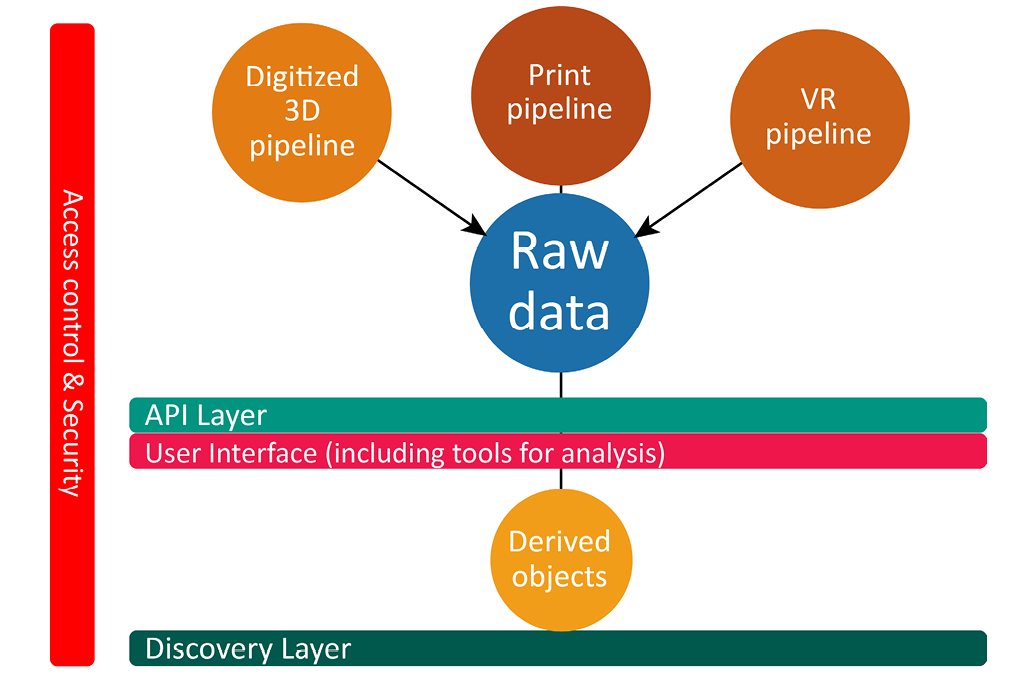 Figure 2. Group Two: 3D/VR Workflow Diagram
