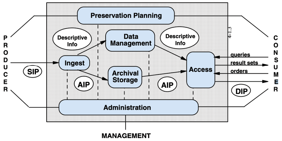 Figure 5. OAIS Reference Model