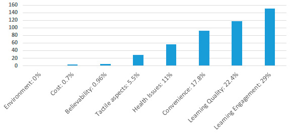 Figure 1. Bar chart indicating Factors behind Print Preference