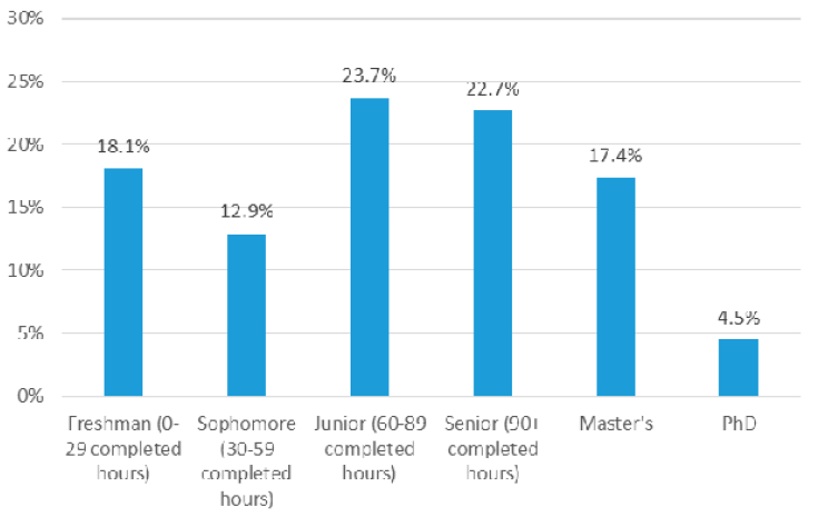 Figure 1. bar chart indicating Respondents by Student Classification