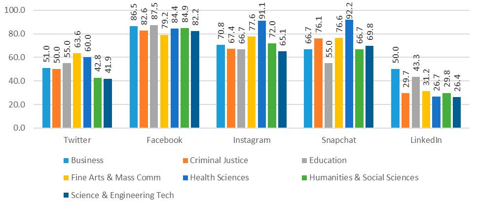 Figure 6. Social Media Platform Adoption by Academic College