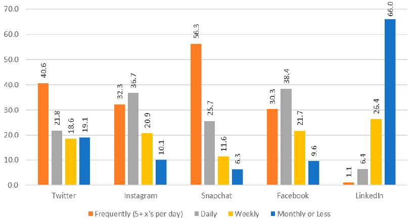 Figure 10. Frequency of Social Media Use by Platform