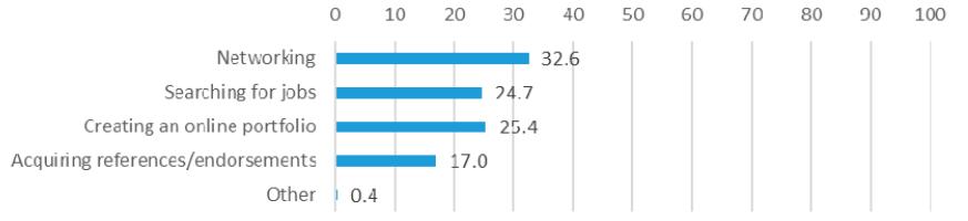 Figure 11. Reasons for Using LinkedIn