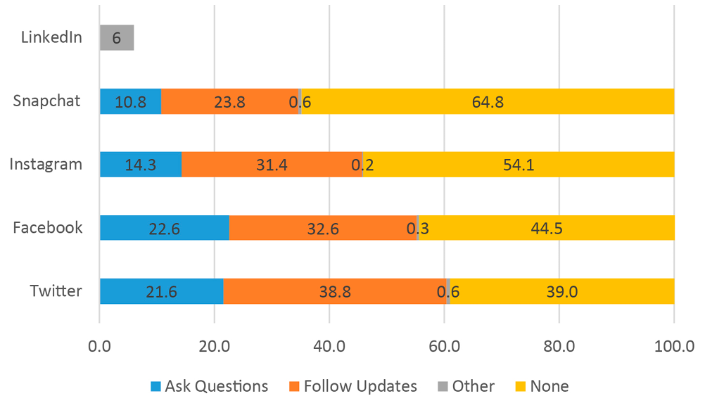 Figure 5. Interest in Library Services, by Platform and Type of Engagement, in 2017