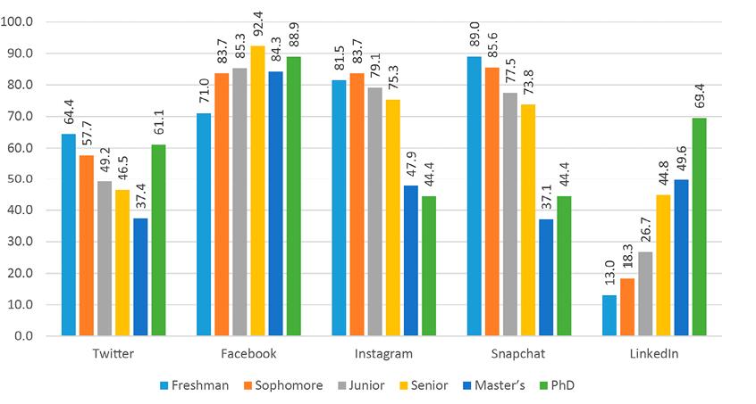 Figure 7. Social Media Platform Use by Student Classification