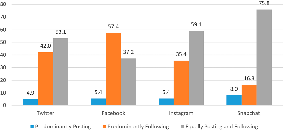 Figure 9. Method of Student Engagement with Social Media by Platform