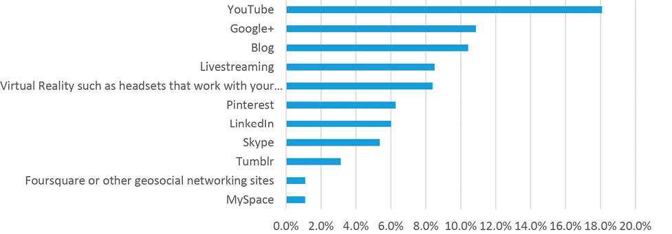 Figure 13. Interest in Library Services Using Other Named Technologies