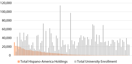 Figure 2. Relationship between University Size and Its Amount of Hispano-American Holdings