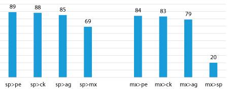 Figure 6. Sample Size = 88