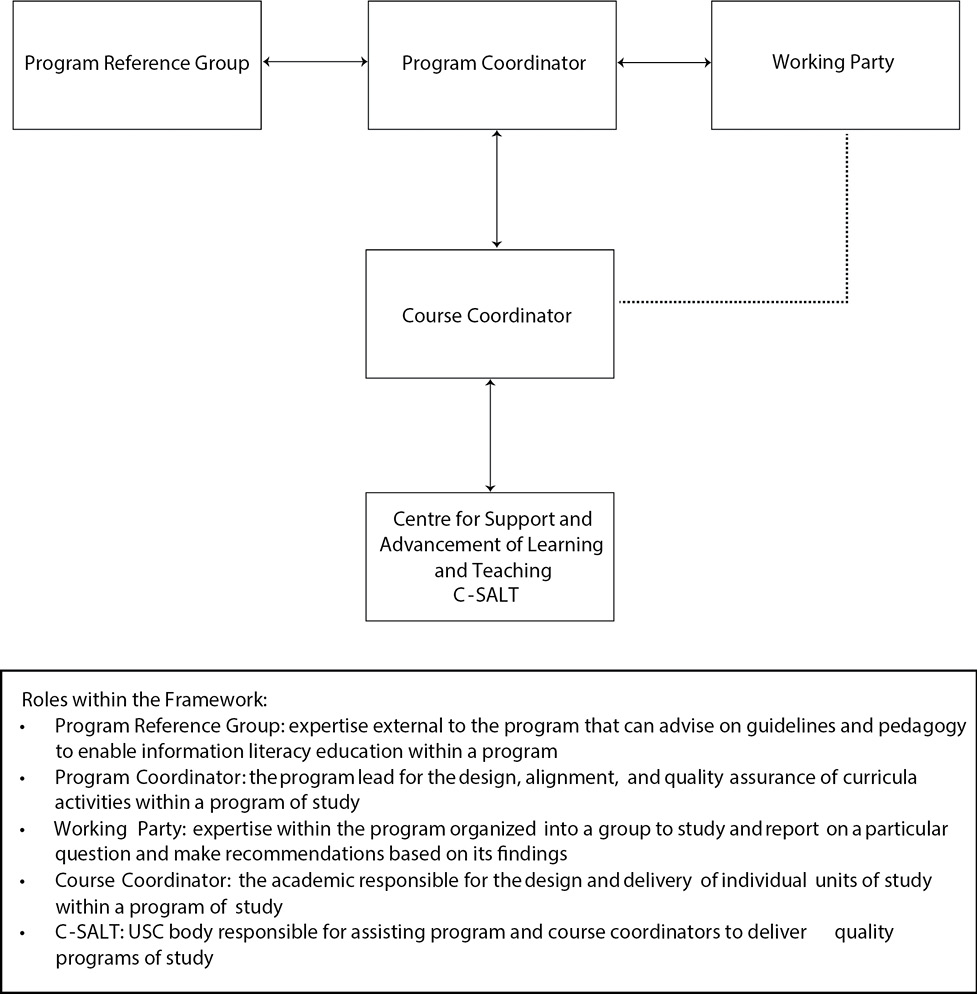 Figure 1. Suggested Framework to Quality Assure the Embedding Information Literacy Education into Bachelor of Paramedic Science Program at USC