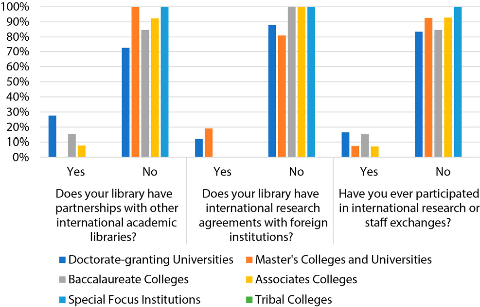 Figure 3. Partnership, International Research Agreements, and Staff Exchange by Type of Institutions
