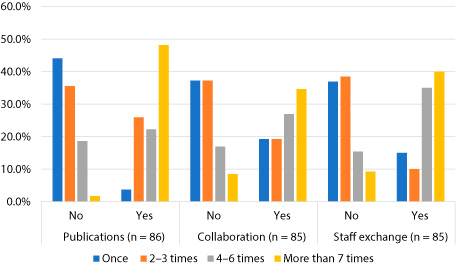 Figure 5. Frequency of Participation in the International Conference by Publication, Collaboration, and Staff Exchange
