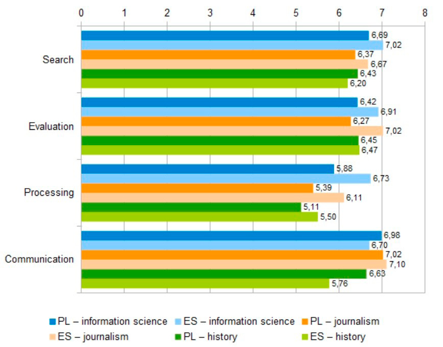 Figure 3. Average Values for Competencies SE Dimensions by Learning Courses for Poland and Spain