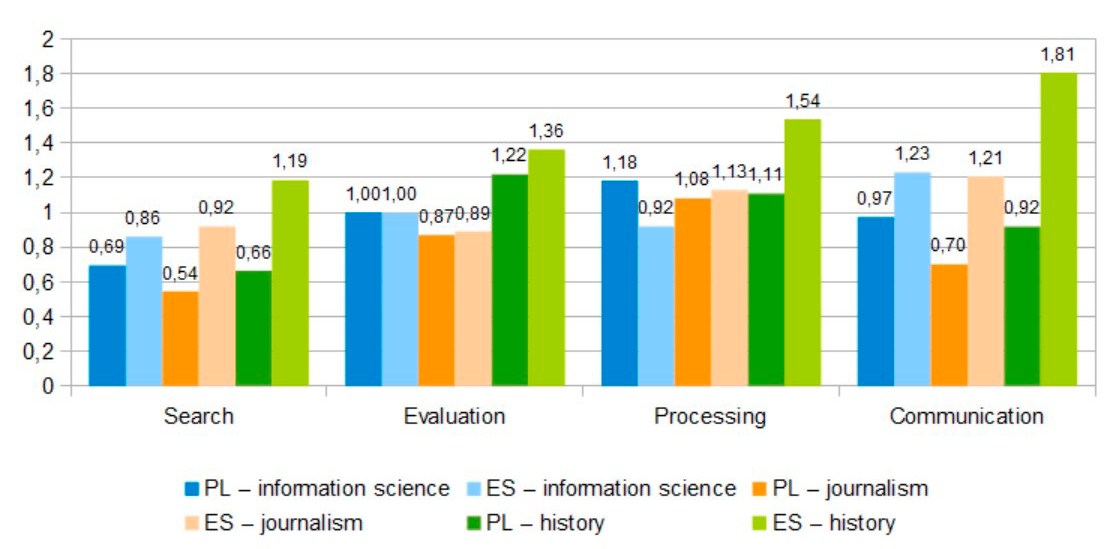 Figure 4. Gap between BIM and SE Means by Learning Courses for Poland and Spain