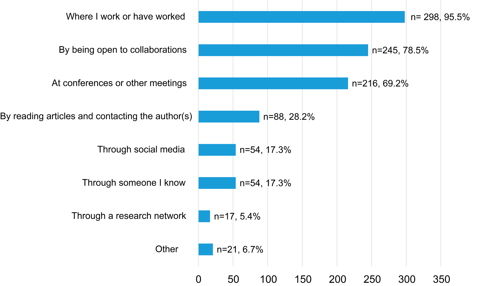 Figure 1. Strategies for Finding Research Collaborators among Survey Respondents
