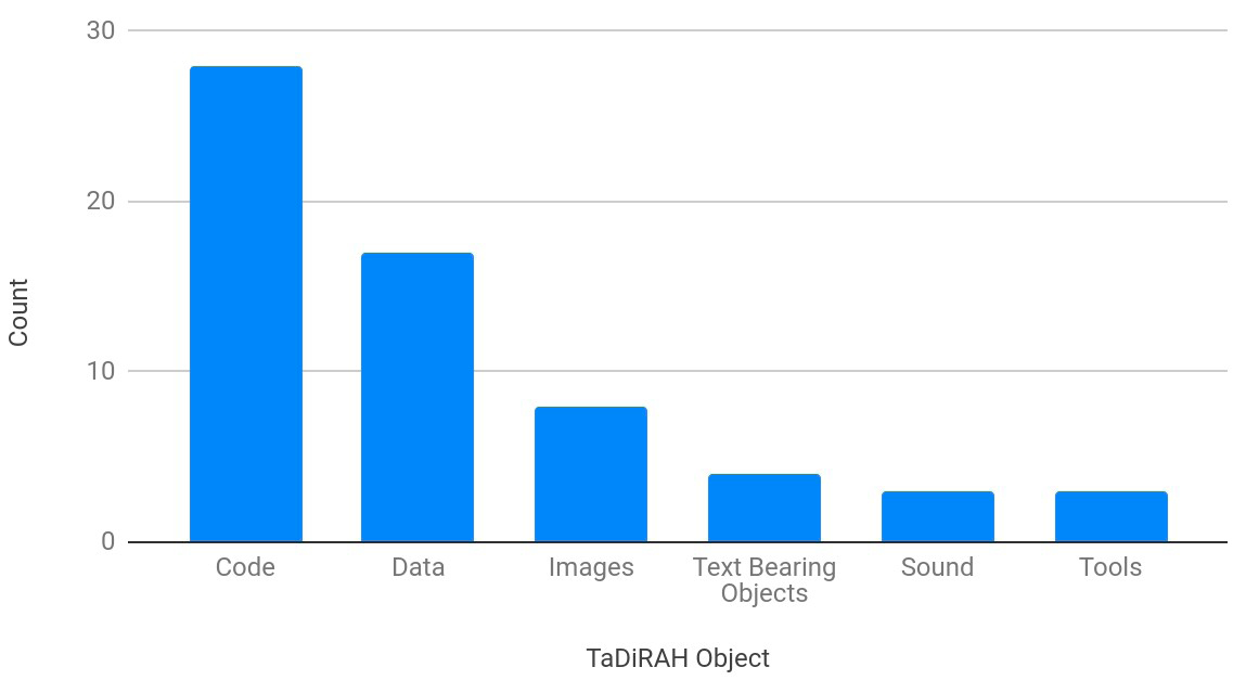 Figure 2. TaDiRAH Objects Represented in Digital Deposits