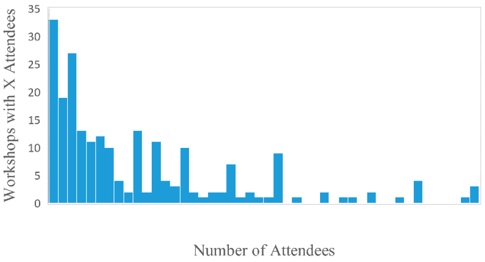 Frequency distribution displaying the count of workshops by number of attendees, with each bar representing the number of workshops (y-axis) that had a given number of attendees (x-axis)