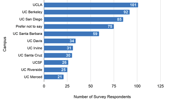 Survey Respondents by UC Campus (n = 579)