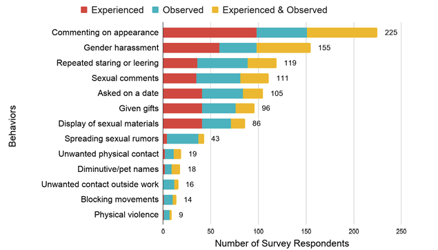 Sexual Harassment Behaviors Grouped by Experience Only, Observation Only, or Both Experience and Observation
