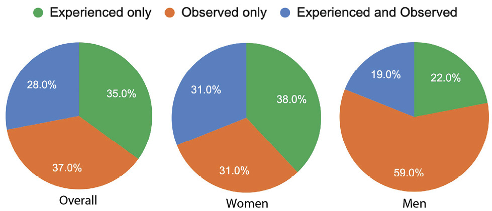 Respondents Who Experienced and/or Observed Sexual Harassment at 