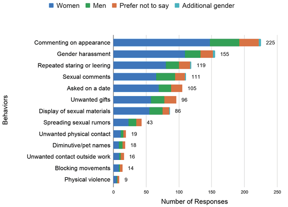 Sexual Harassment Behaviors Experienced and/or Observed