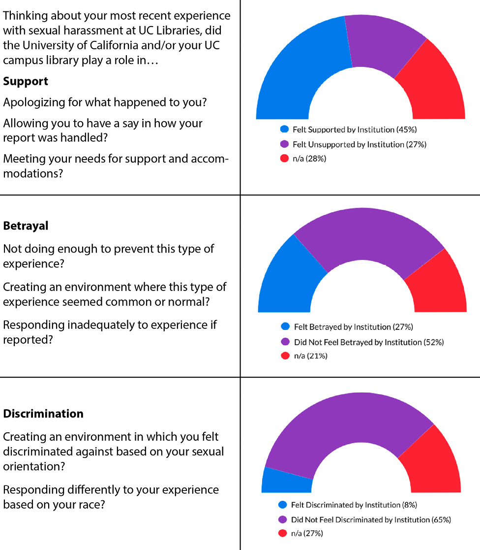 How Respondents Felt Supported, Betrayed, or Discriminated Against by Their Institution