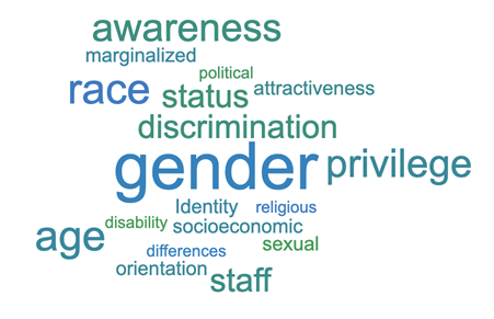 Word Cloud Representing Responses Regarding How Participants Felt Their Identities Affected Their Experience of Sexual Harassment