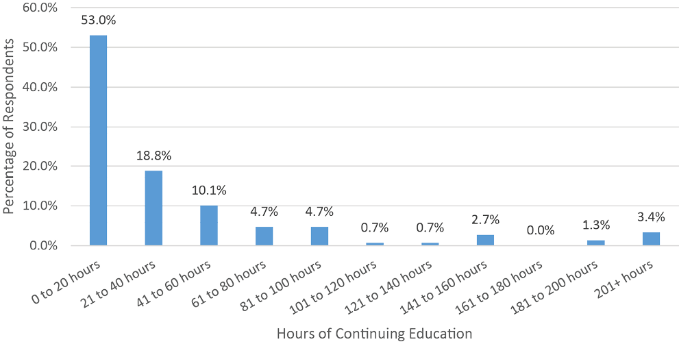 Figure 4. Hours Spent in 2019 in Continuing Education Related to Scholarly Communications
