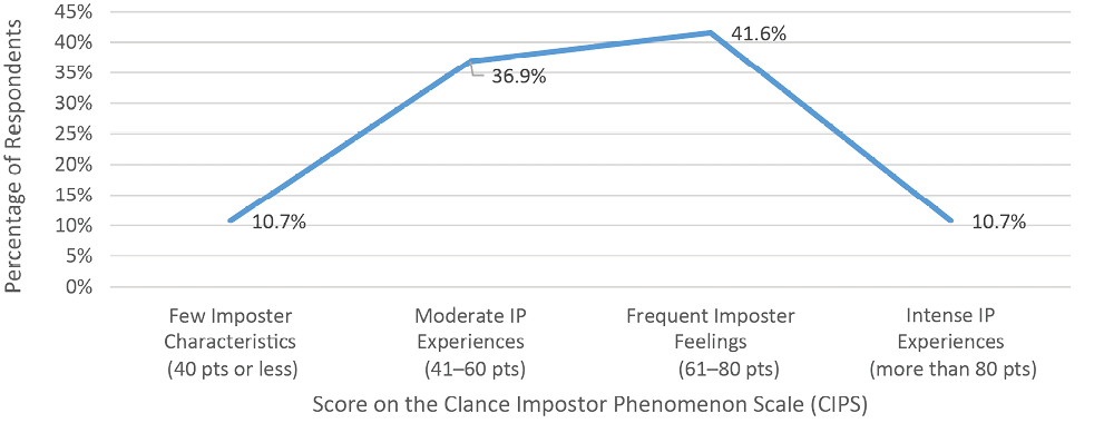 Figure 5. Distribution of Participants by CIPS Scoring Categories