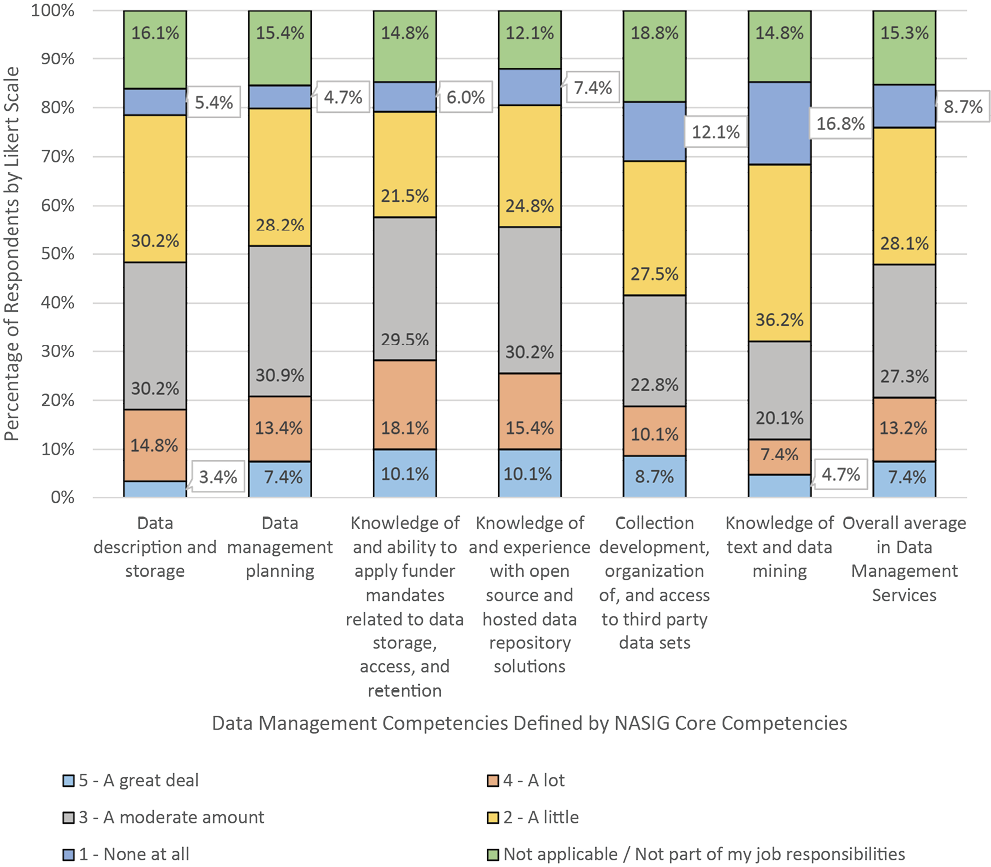 Figure 6. Confidence Levels in Data Management Services Competencies