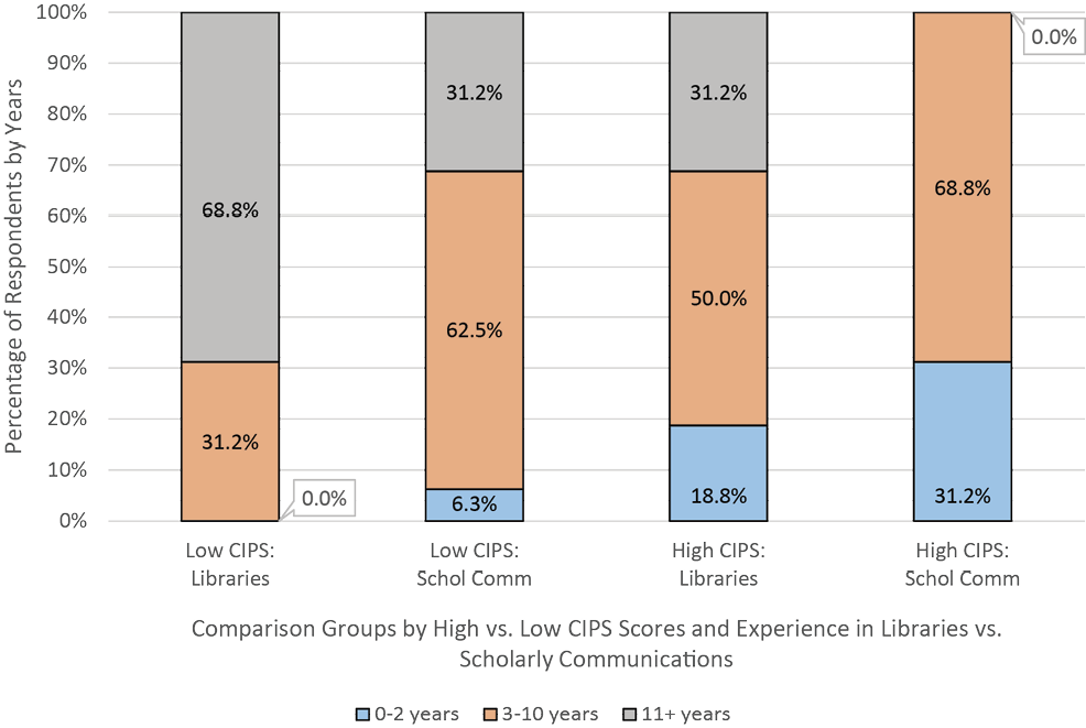 Figure 9. Years Of Experience of Low-CIPS vs. High-CIPS Respondents in Libraries and Scholarly Communications