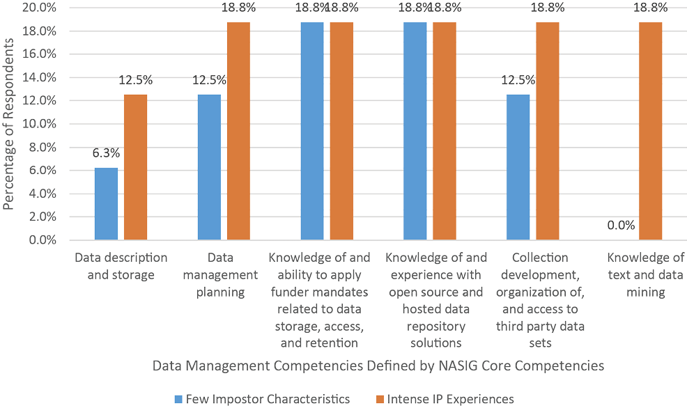 Figure 11. Research Data Management: Percent of Low-CIPS vs. High-CIPS Respondents with a Great Deal of Confidence