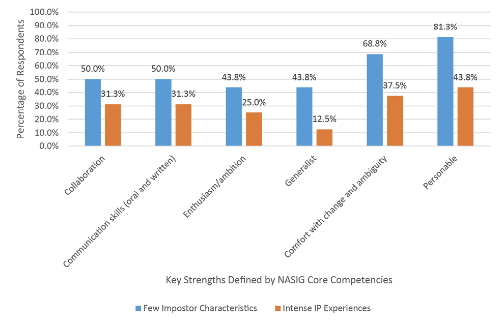 Figure 12. Key Strengths: Percent of Low-CIPS vs. High-CIPS Respondents with a Great Deal of Confidence