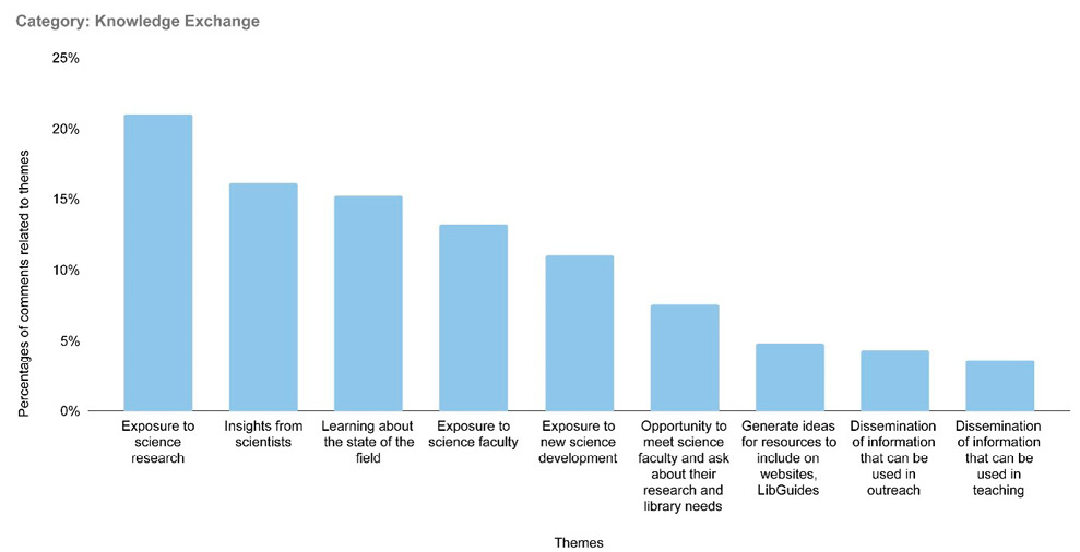 Figure 2. An Analysis of Survey Comments Reveals Popular Themes Within the Category of Knowledge Exchange